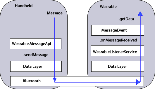 Data Layer Messages — Android Wear Docs 1 2 documentation
